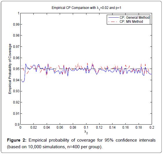 biometrics-biostatistics-empirical-probability-n-400
