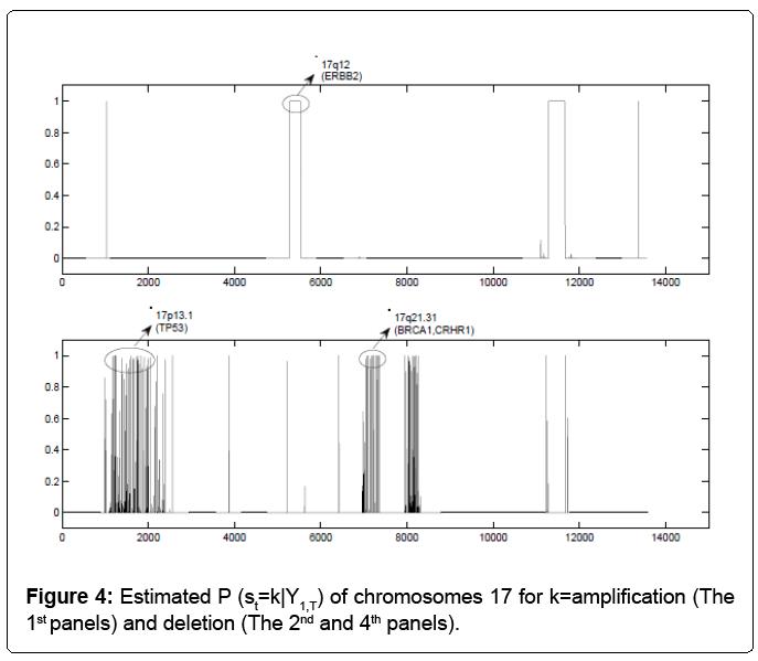 biometrics-biostatistics-estimated-chromosomes