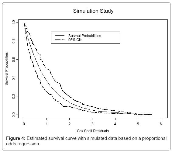 biometrics-biostatistics-estimated-survival-curve