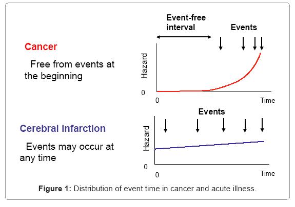 biometrics-biostatistics-event-time-in-cancer
