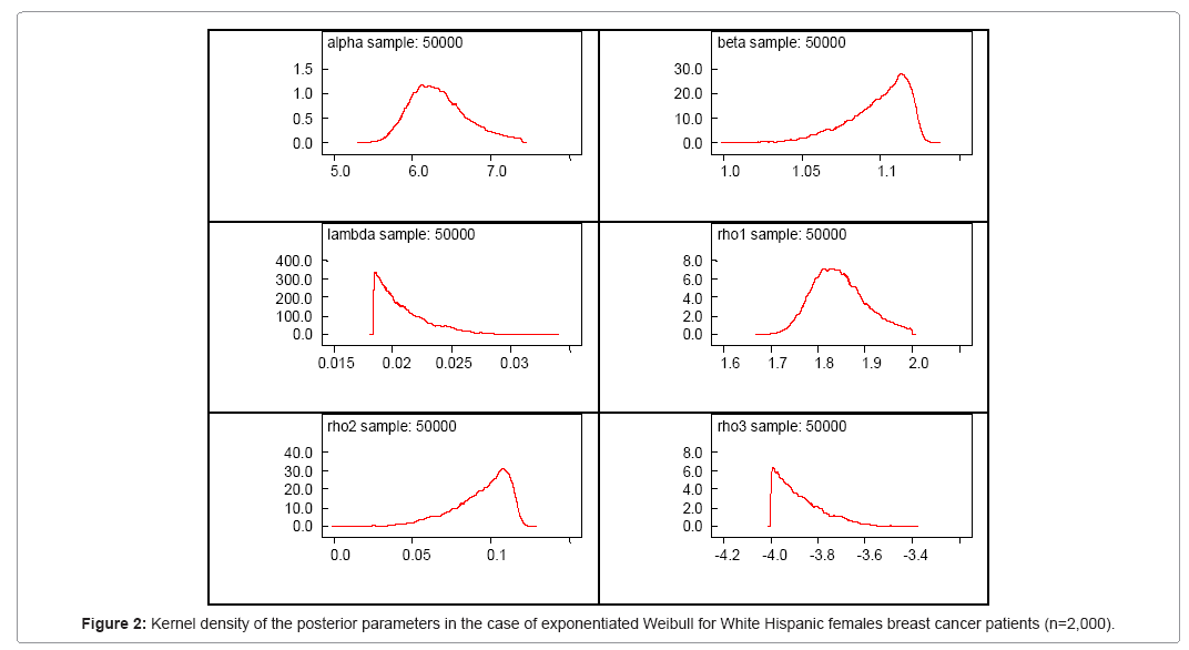 biometrics-biostatistics-exponentiated-weibull
