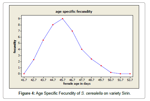 biometrics-biostatistics-fecundity