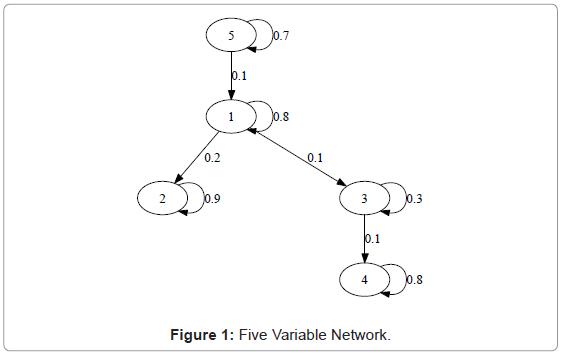 biometrics-biostatistics-five-variable-network