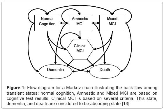 biometrics-biostatistics-flow-diagram-markov