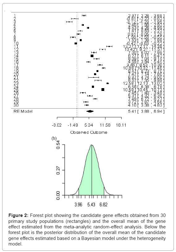 biometrics-biostatistics-forest-plot-showing