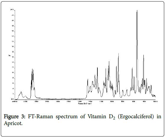 biometrics-biostatistics-ft-raman-vitamin-d2