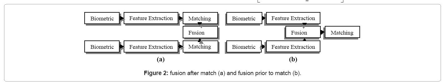 biometrics-biostatistics-fusion-after-match