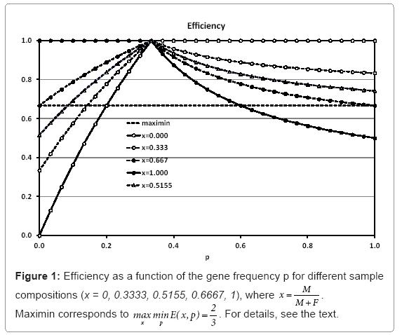 biometrics-biostatistics-gene-frequency-p