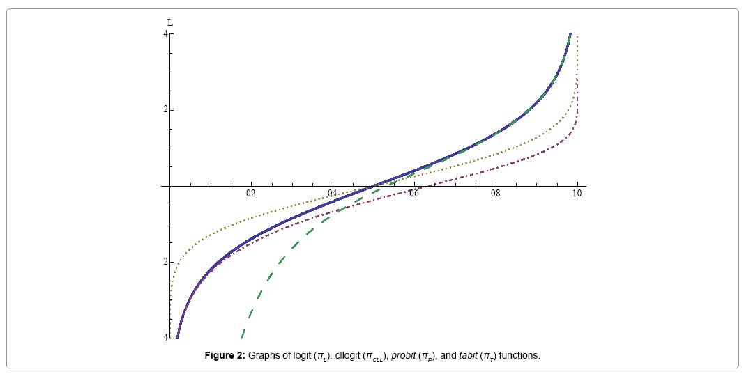 biometrics-biostatistics-graphs-functions