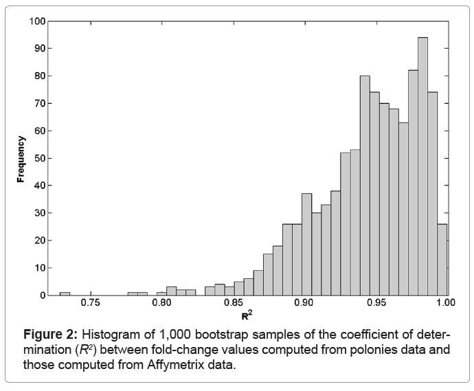 biometrics-biostatistics-histogram-bootstrap-samples