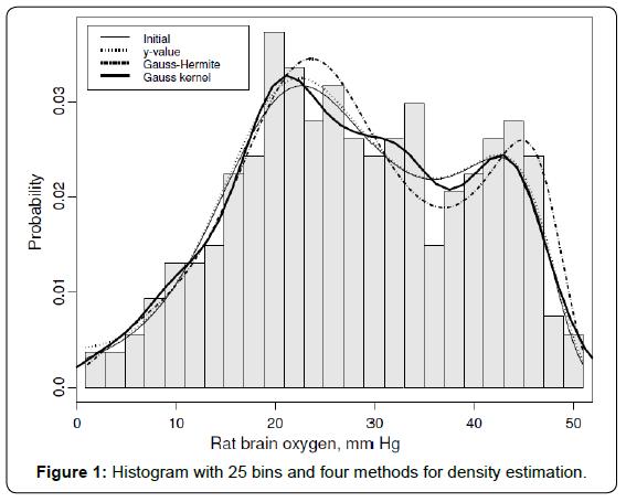 biometrics-biostatistics-histogram-with-25-bins