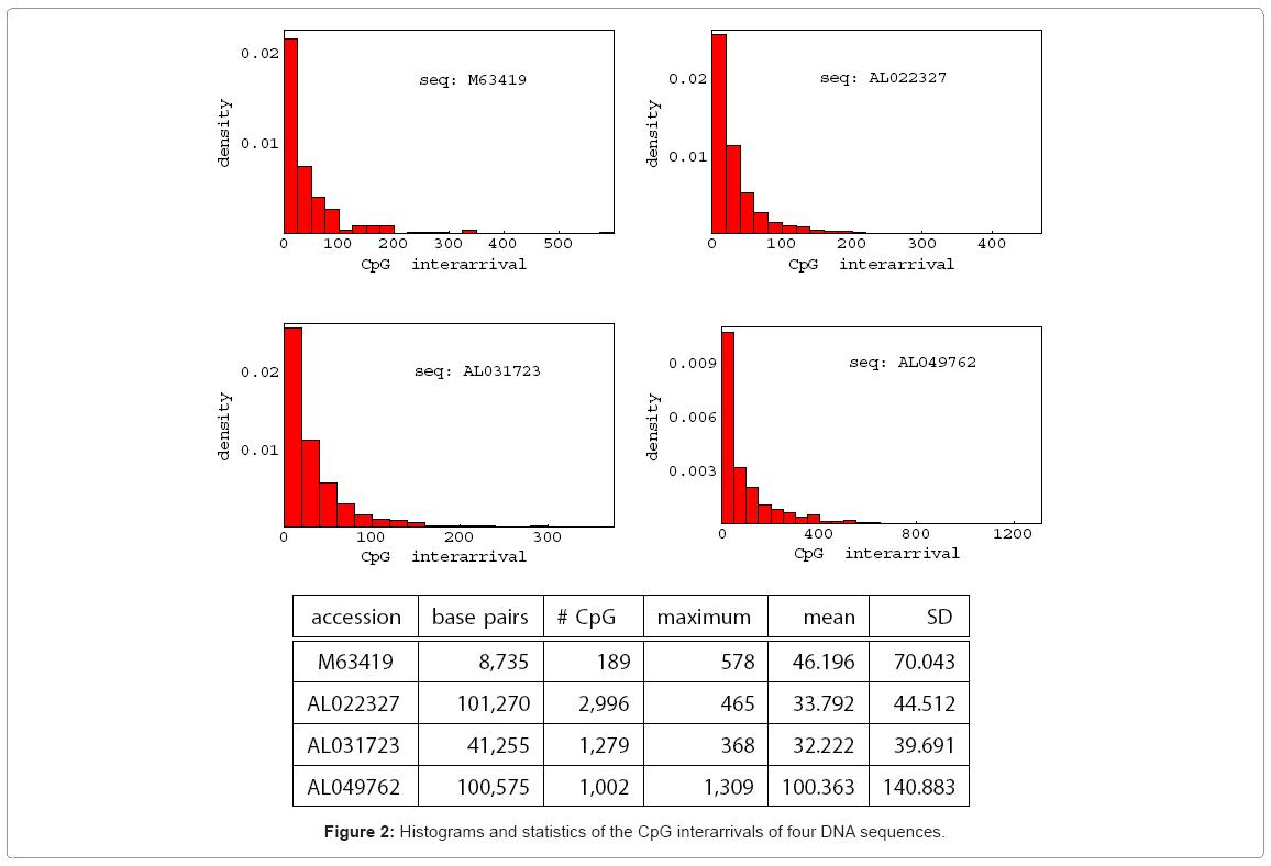 biometrics-biostatistics-histograms-and-statistics