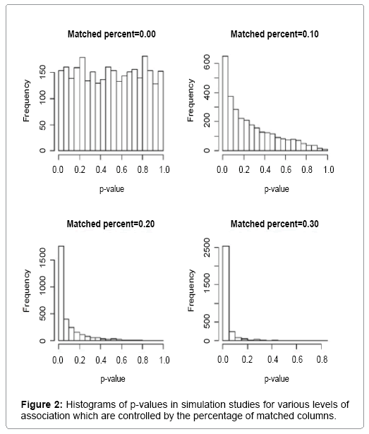 biometrics-biostatistics-histograms-p-values
