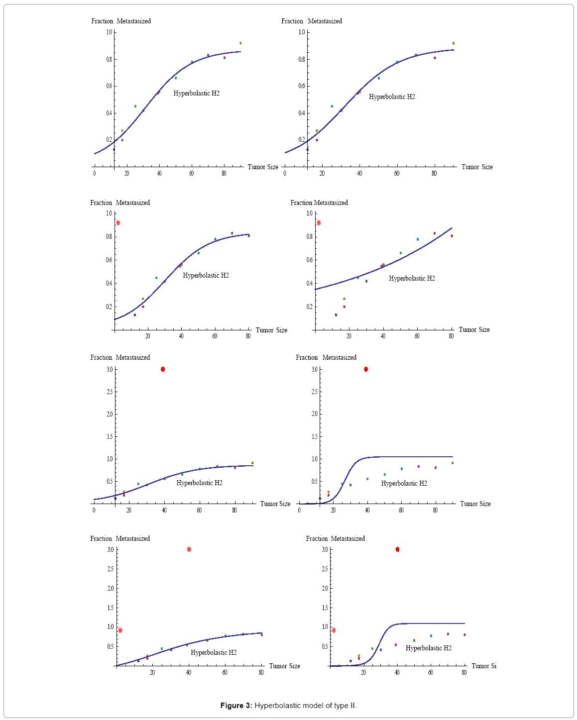 biometrics-biostatistics-hyperbolastic-model