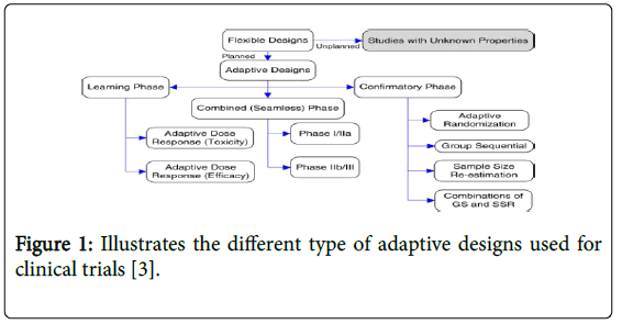 A General Overview of Adaptive Randomization Design for