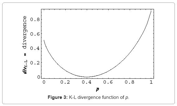 biometrics-biostatistics-k-l-divergence