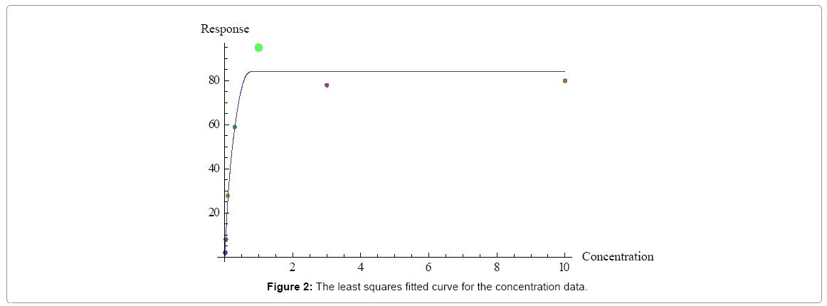 biometrics-biostatistics-least-squares-fitted-curve