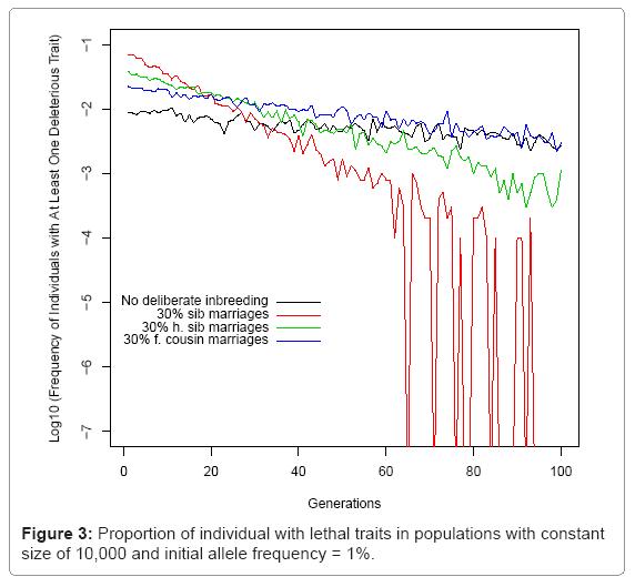 biometrics-biostatistics-lethal-traits-populations