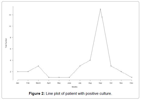 biometrics-biostatistics-line-plot-patient