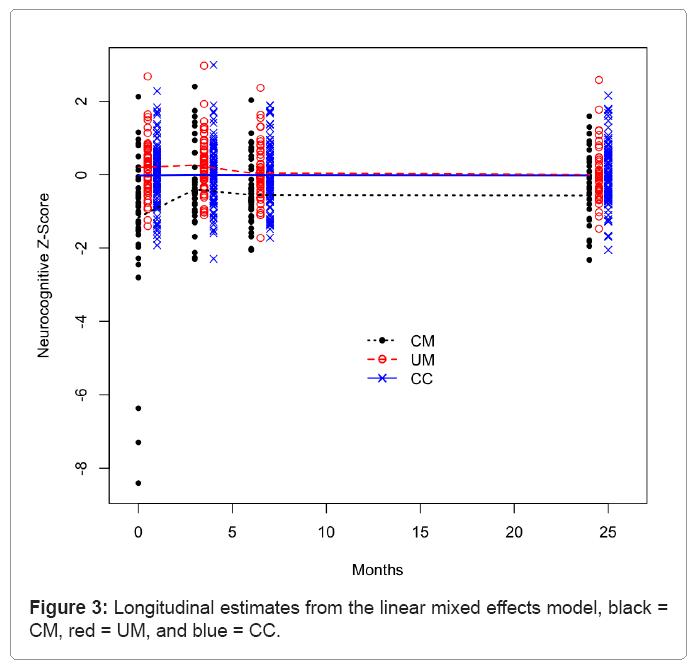 biometrics-biostatistics-longitudinal-estimates
