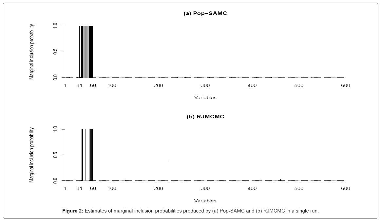 biometrics-biostatistics-marginal-inclusion