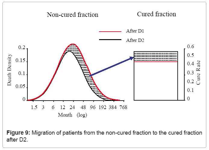 biometrics-biostatistics-migration-of-patients