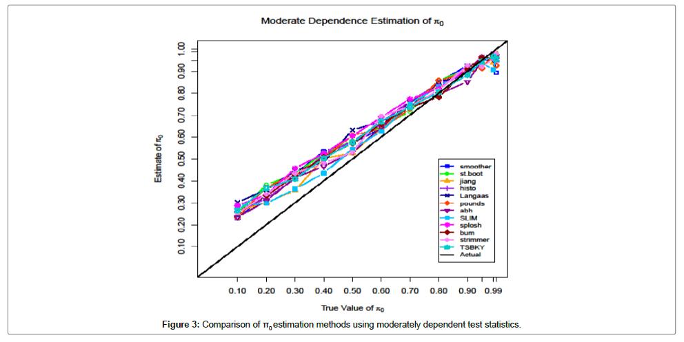 biometrics-biostatistics-moderately