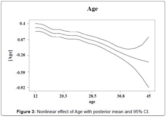 biometrics-biostatistics-nonlinear-effect-age