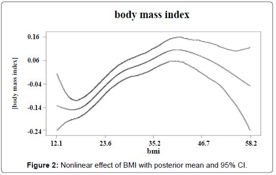 biometrics-biostatistics-nonlinear-effect-bmi