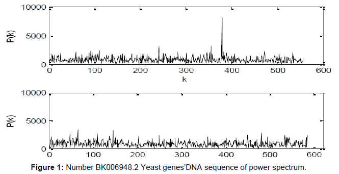 biometrics-biostatistics-number-yeast-genes