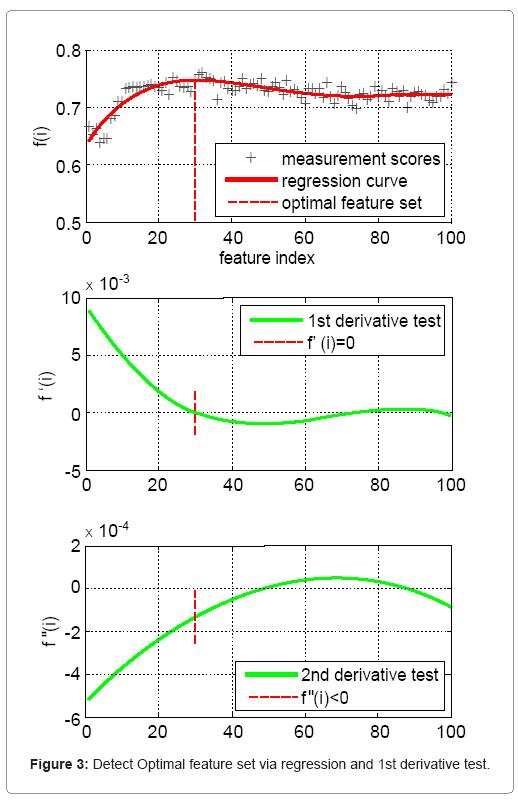 biometrics-biostatistics-optimal-feature-regression