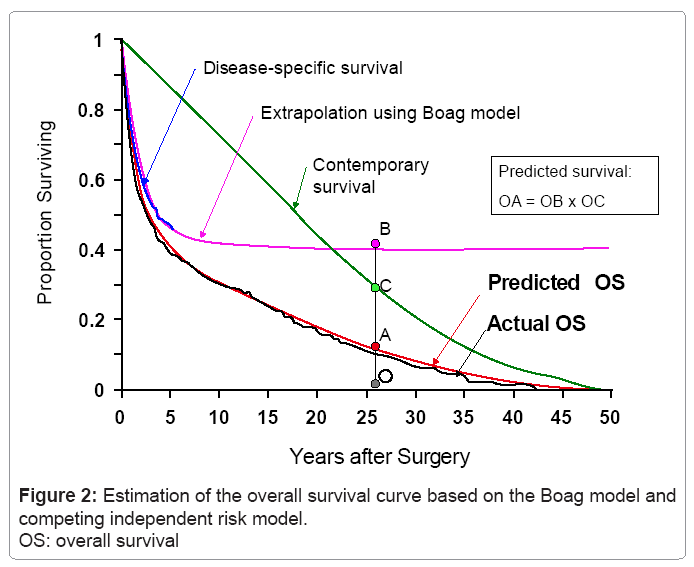 biometrics-biostatistics-overall-survival-curve