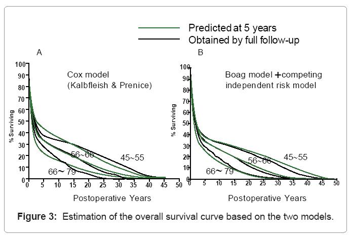 biometrics-biostatistics-overall-survival-curve-models