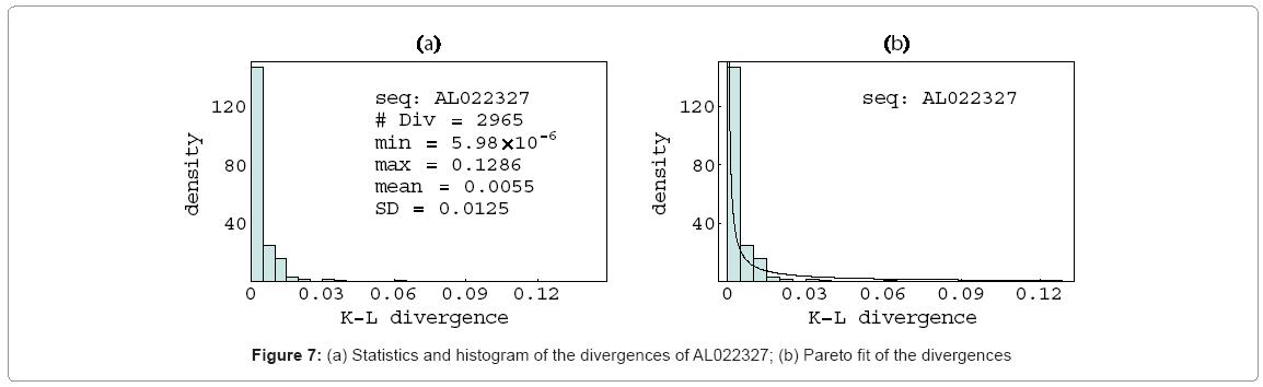 biometrics-biostatistics-pareto-fit-divergences