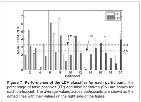 biometrics-biostatistics-performance-lda