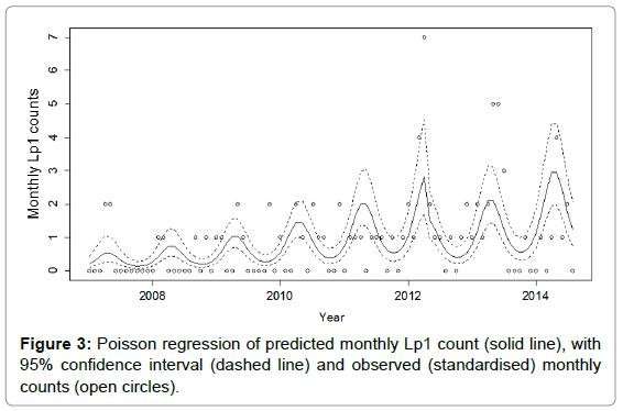 biometrics-biostatistics-poisson-regression