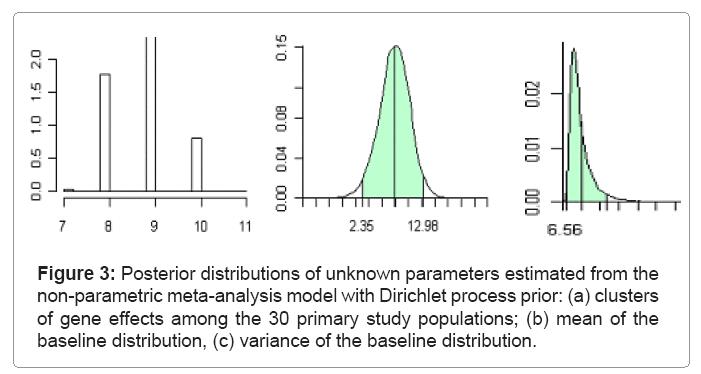 biometrics-biostatistics-posterior-distributions