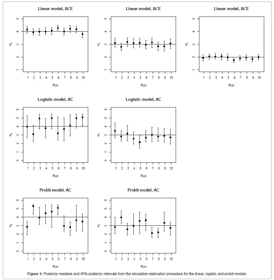 biometrics-biostatistics-posterior-medians