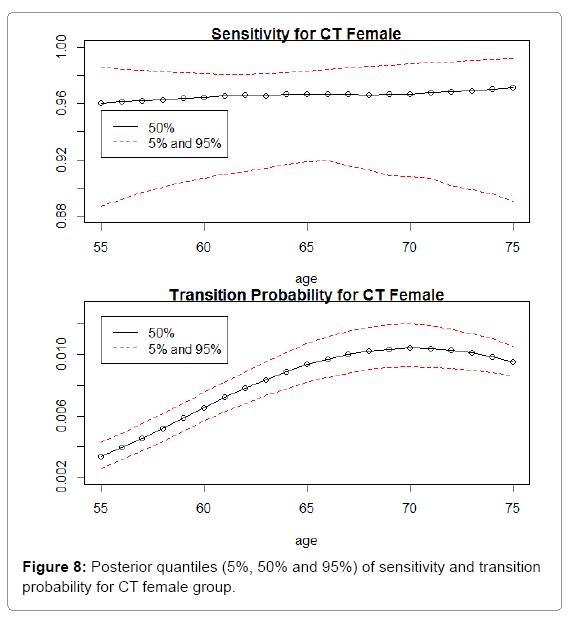 biometrics-biostatistics-posterior-quantiles-ct-female