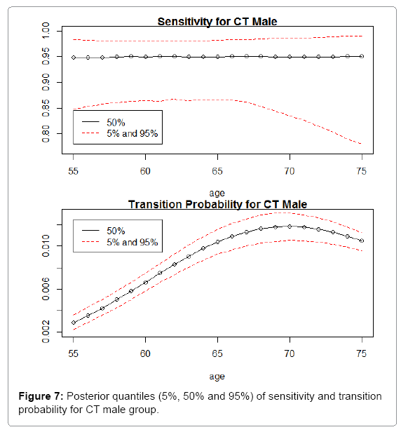 biometrics-biostatistics-posterior-quantiles-ct-male