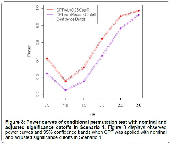 biometrics-biostatistics-power-curves-conditional