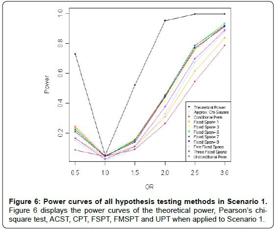 biometrics-biostatistics-power-curves-scenario-1