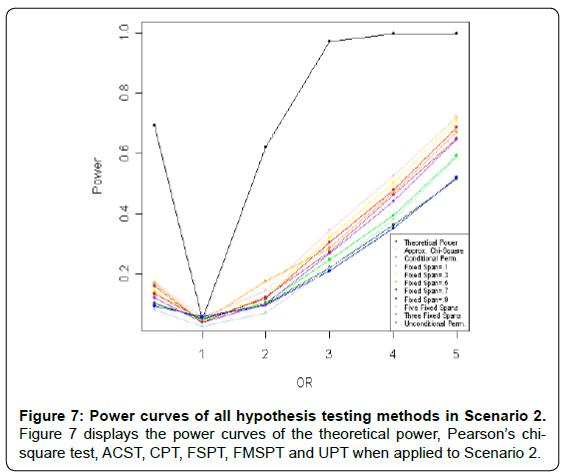 biometrics-biostatistics-power-curves-scenario-2