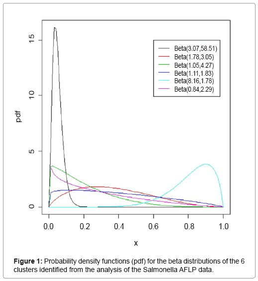 biometrics-biostatistics-probability-density-functions