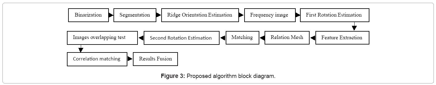 biometrics-biostatistics-proposed-algorithm