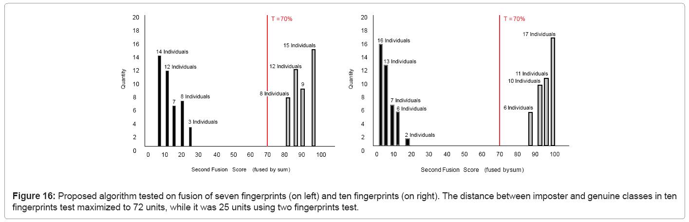 biometrics-biostatistics-proposed-algorithm-tested