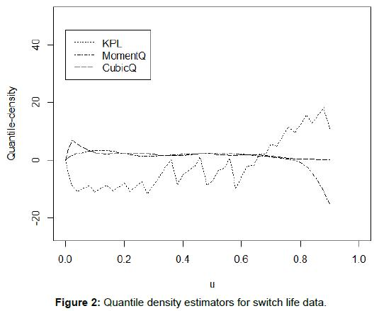 biometrics-biostatistics-quantile-density-estimators