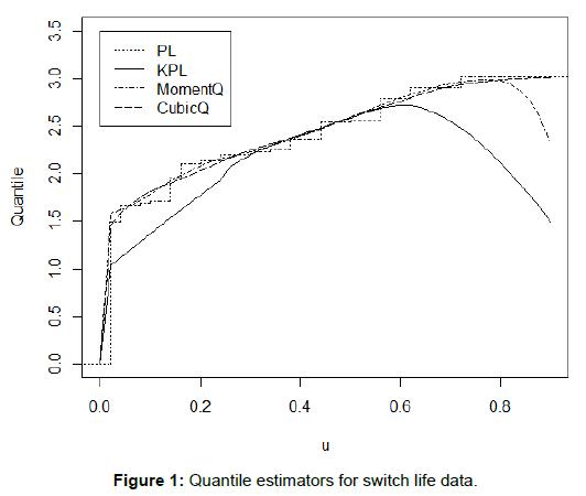 biometrics-biostatistics-quantile-estimators-switch