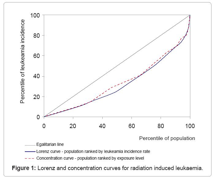 biometrics-biostatistics-radiation-induced-leukaemia
