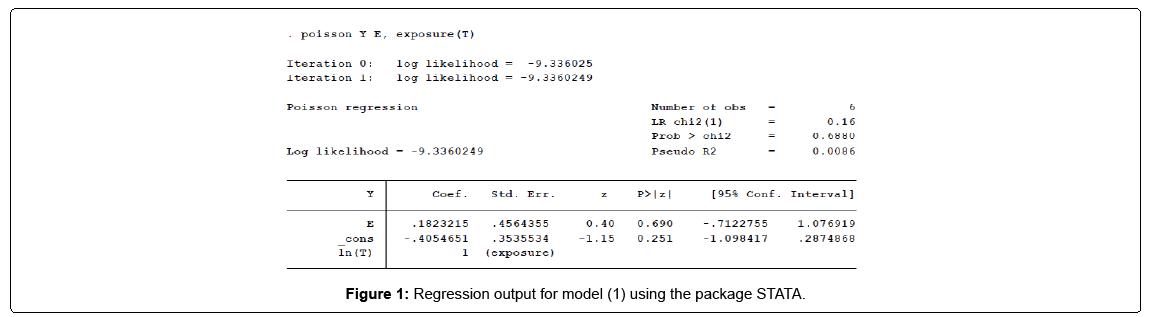 biometrics-biostatistics-regression-output